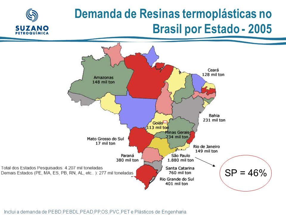 Demanda de Resinas termoplásticas no Brasil por Estado - 2005