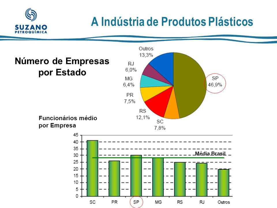 A Indústria de Produtos Plásticos