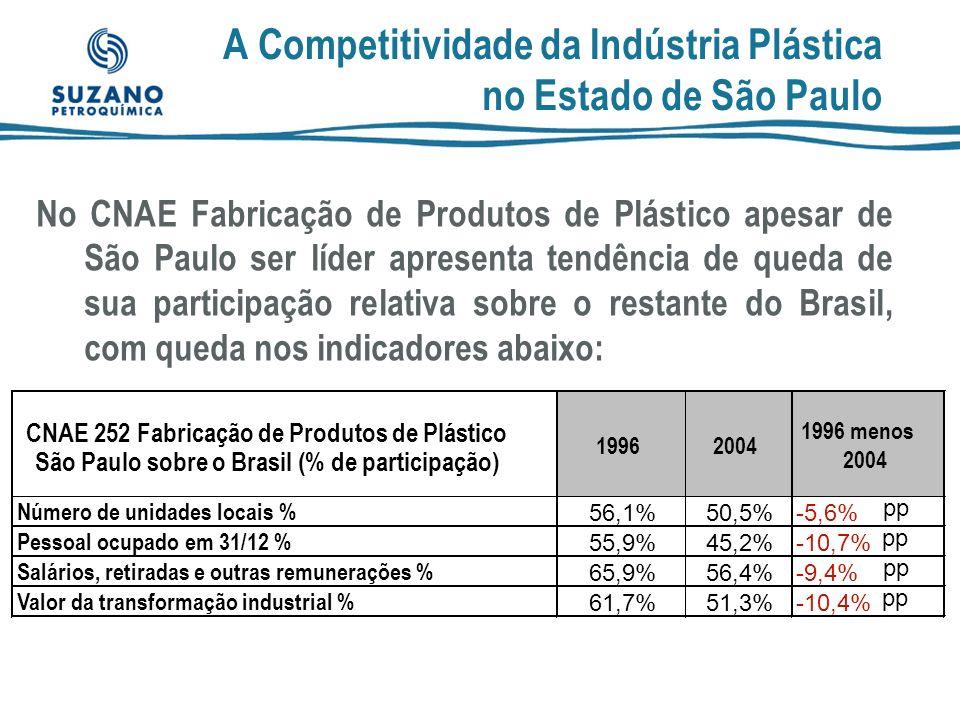 A Competitividade da Indústria Plástica no Estado de São Paulo
