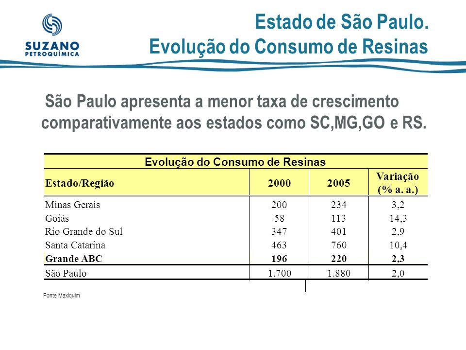Estado de São Paulo. Evolução do Consumo de Resinas