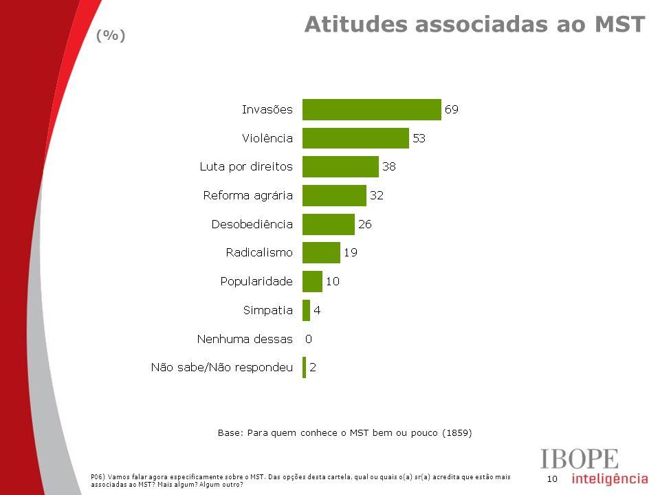 Atitudes associadas ao MST
