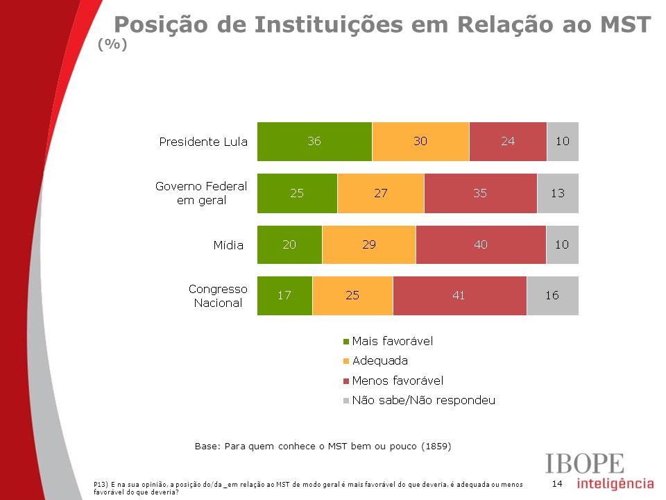 Posição de Instituições em Relação ao MST