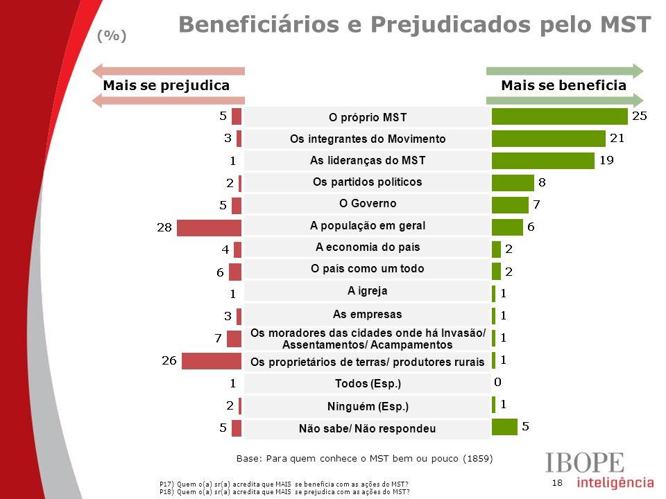 Beneficiários e Prejudicados pelo MST