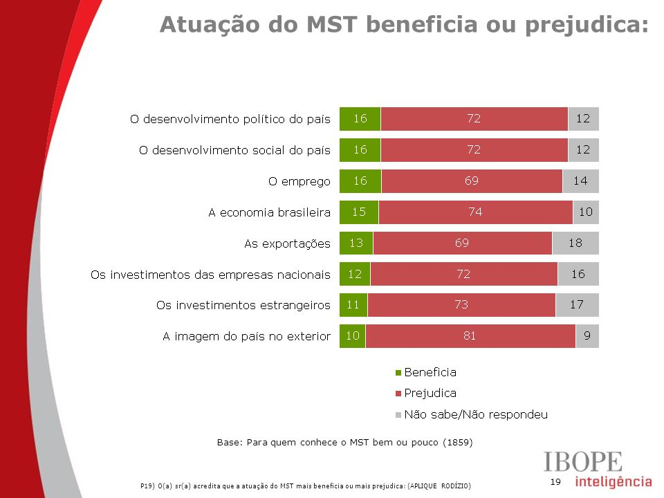Atuação do MST beneficia ou prejudica: