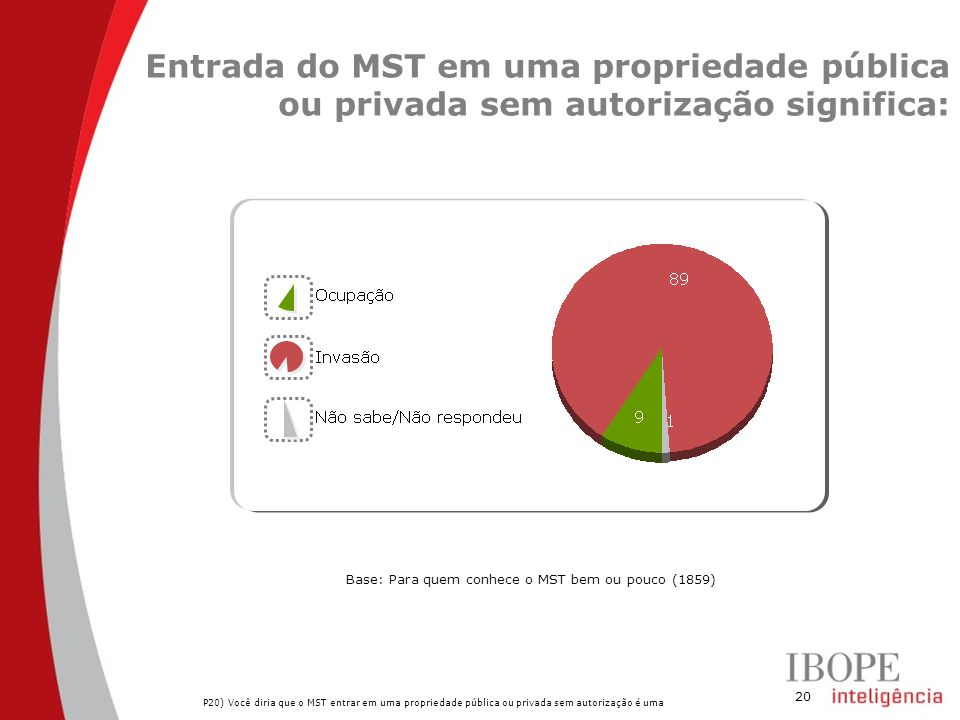 Entrada do MST em uma propriedade pública ou privada sem autorização significa: