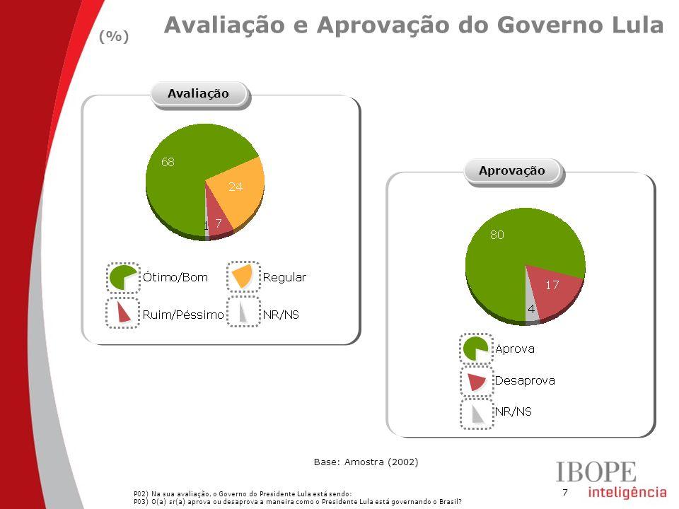 Avaliação e Aprovação do Governo Lula