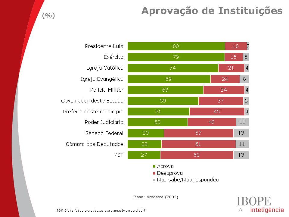 Aprovação de Instituições