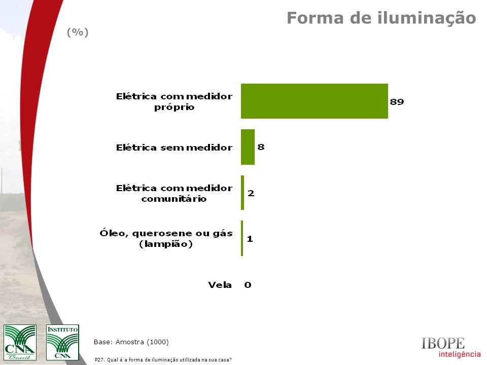 Forma de iluminação (%) Base: Amostra (1000)