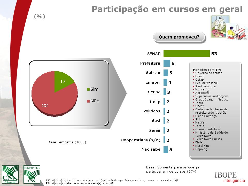 Participação em cursos em geral