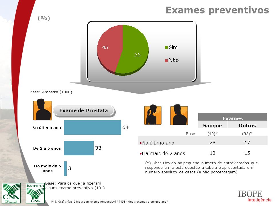 Exames preventivos (%) Exame de Próstata Exames Sangue Outros