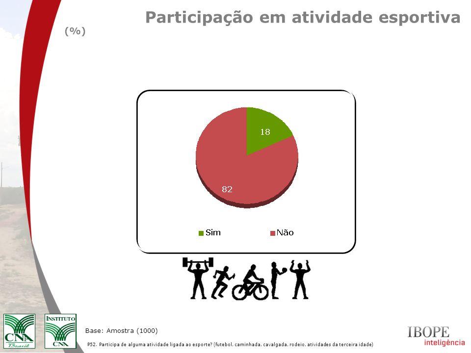 Participação em atividade esportiva