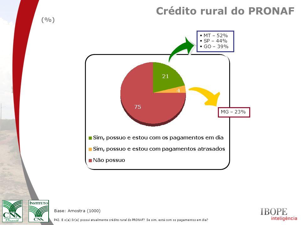 Crédito rural do PRONAF