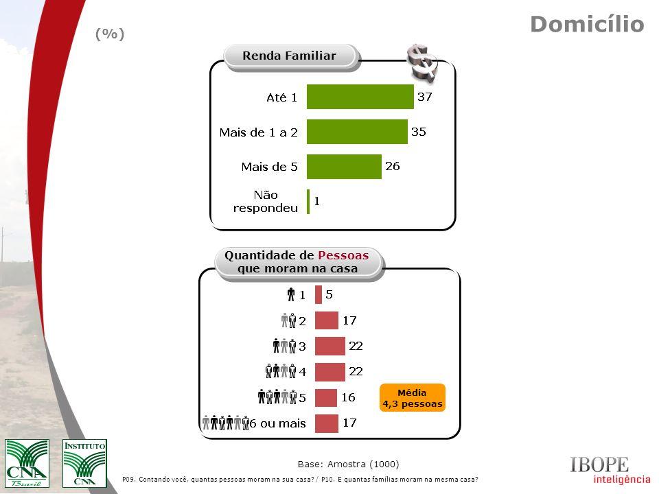 Domicílio (%) Renda Familiar Quantidade de Pessoas que moram na casa