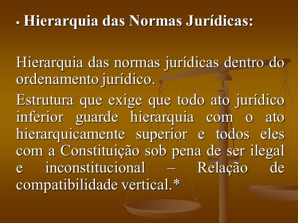 Hierarquia das normas jurídicas dentro do ordenamento jurídico.