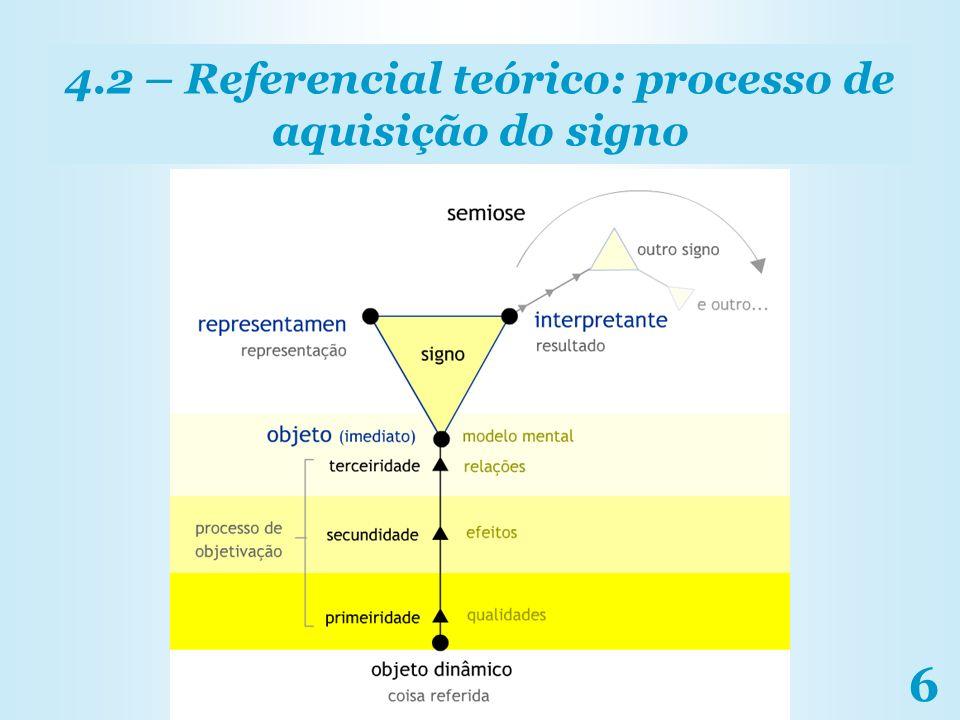 4.2 – Referencial teórico: processo de aquisição do signo
