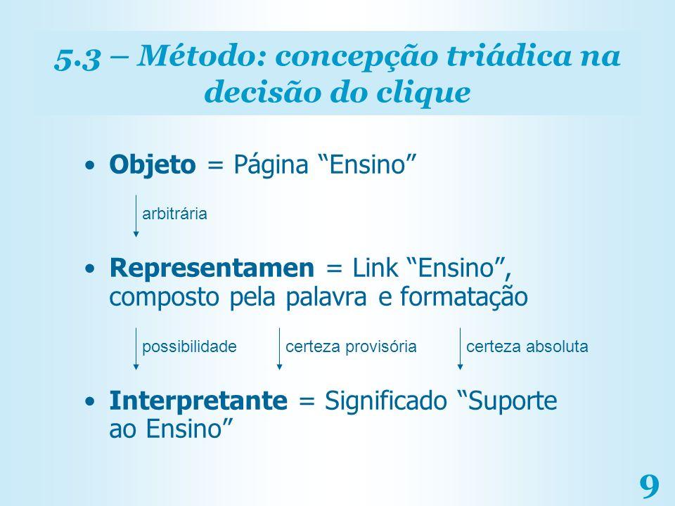 5.3 – Método: concepção triádica na decisão do clique