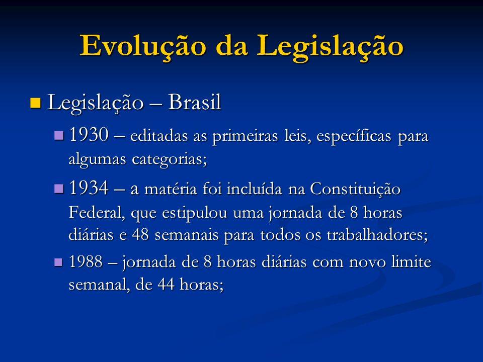 Evolução da Legislação