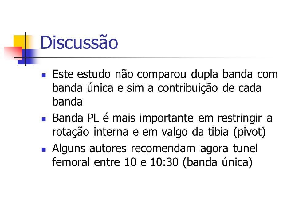 Discussão Este estudo não comparou dupla banda com banda única e sim a contribuição de cada banda.