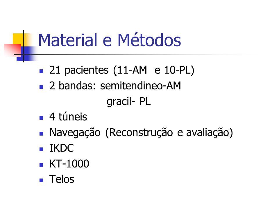 Material e Métodos 21 pacientes (11-AM e 10-PL)