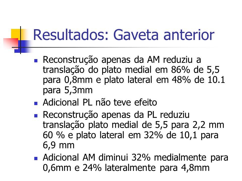 Resultados: Gaveta anterior