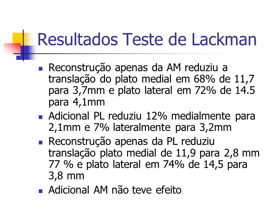 Resultados Teste de Lackman