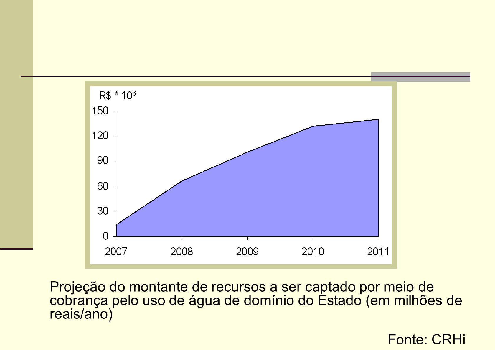 Projeção do montante de recursos a ser captado por meio de cobrança pelo uso de água de domínio do Estado (em milhões de reais/ano)