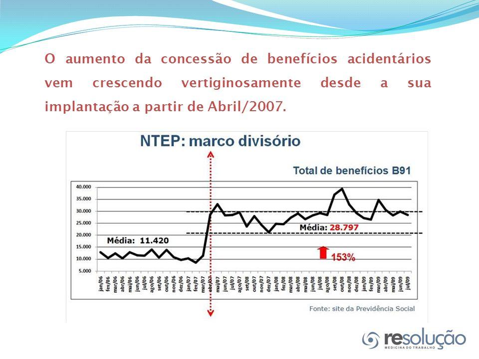 O aumento da concessão de benefícios acidentários vem crescendo vertiginosamente desde a sua implantação a partir de Abril/2007.