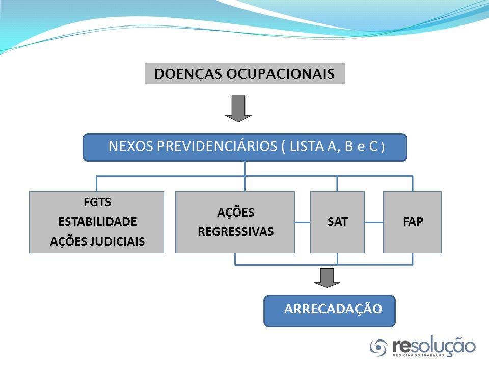 NEXOS PREVIDENCIÁRIOS ( LISTA A, B e C )