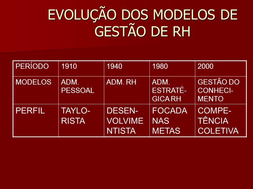 EVOLUÇÃO DOS MODELOS DE GESTÃO DE RH