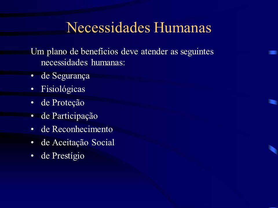 Necessidades Humanas Um plano de benefícios deve atender as seguintes necessidades humanas: de Segurança.