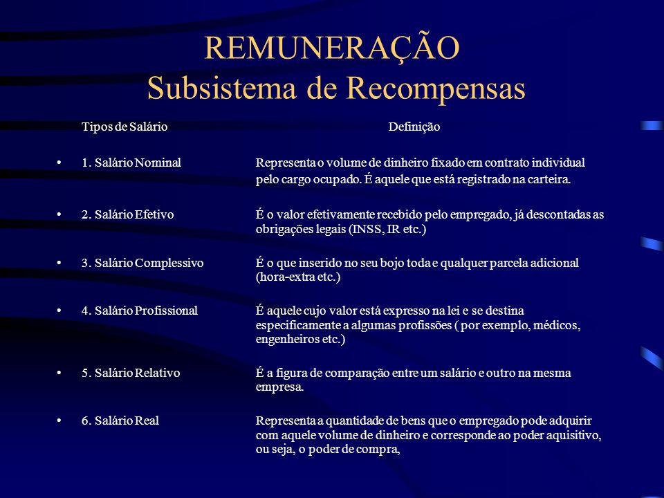 REMUNERAÇÃO Subsistema de Recompensas
