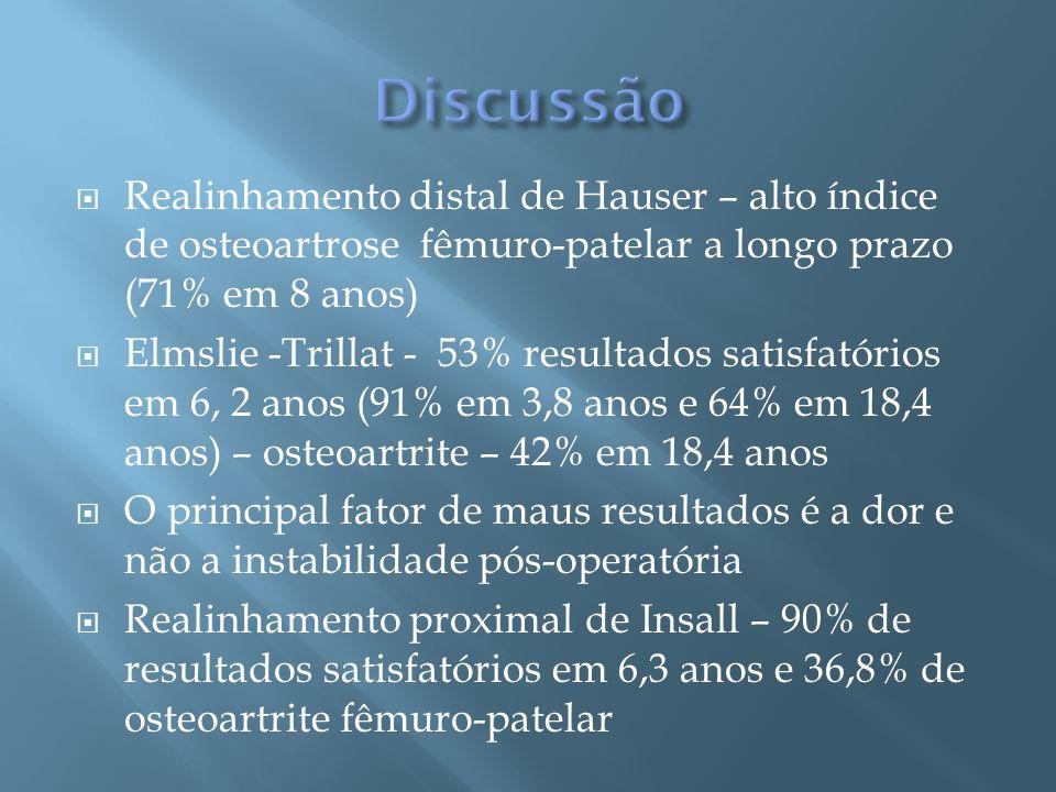Discussão Realinhamento distal de Hauser – alto índice de osteoartrose fêmuro-patelar a longo prazo (71% em 8 anos)