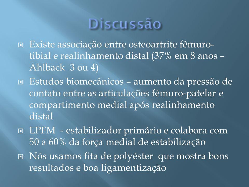 Discussão Existe associação entre osteoartrite fêmuro-tibial e realinhamento distal (37% em 8 anos – Ahlback 3 ou 4)