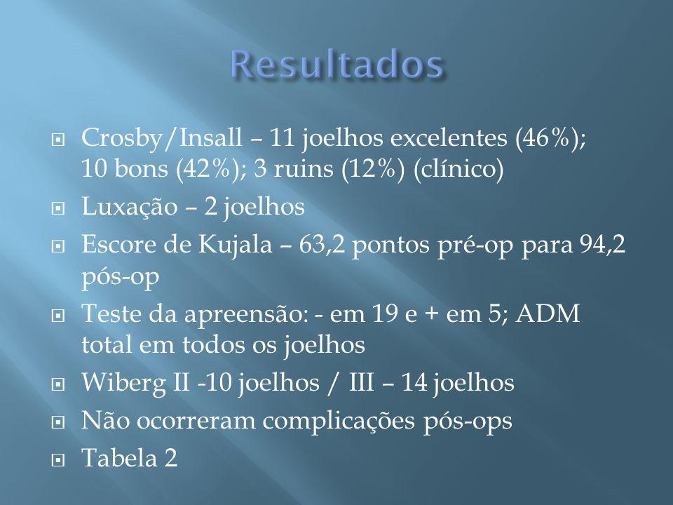 Resultados Crosby/Insall – 11 joelhos excelentes (46%); 10 bons (42%); 3 ruins (12%) (clínico) Luxação – 2 joelhos.