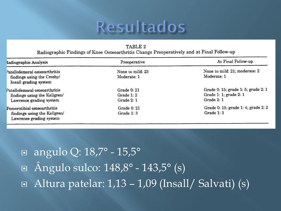 Resultados angulo Q: 18,7° - 15,5° Ângulo sulco: 148,8° - 143,5° (s)
