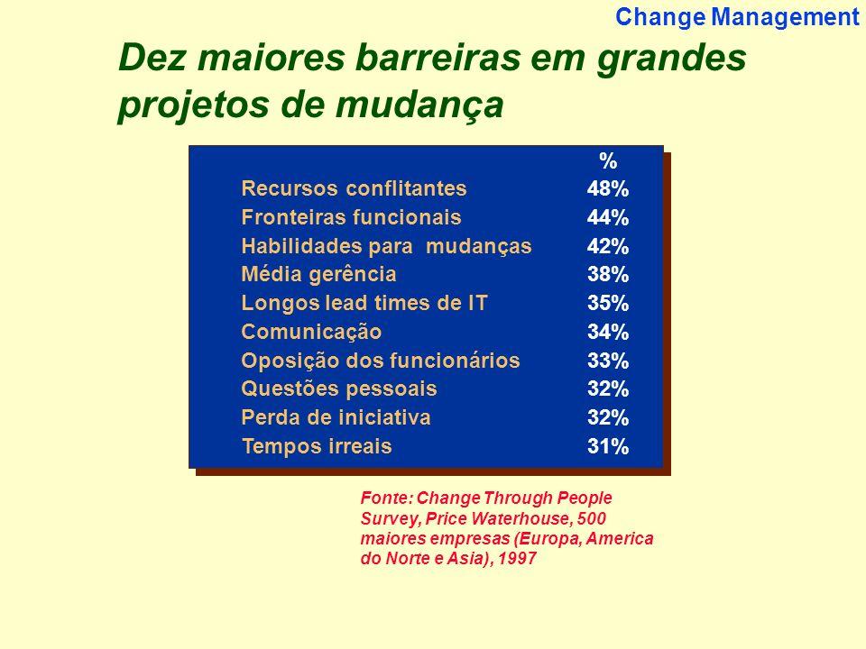 Dez maiores barreiras em grandes projetos de mudança
