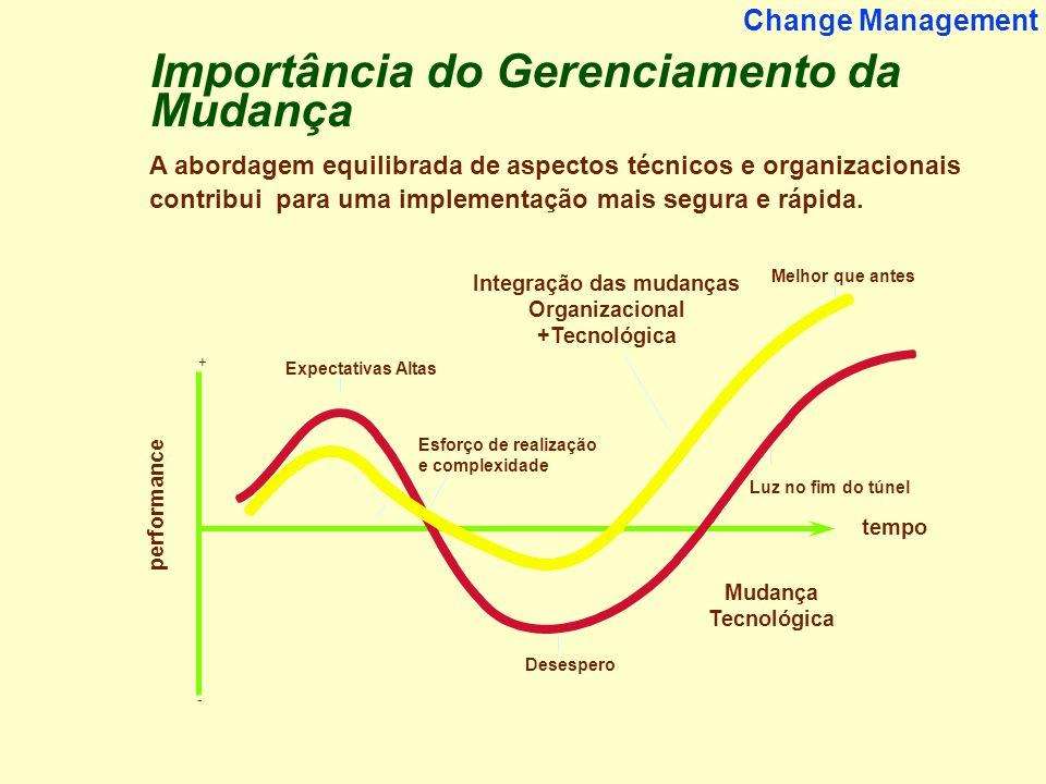 Integração das mudanças Organizacional +Tecnológica
