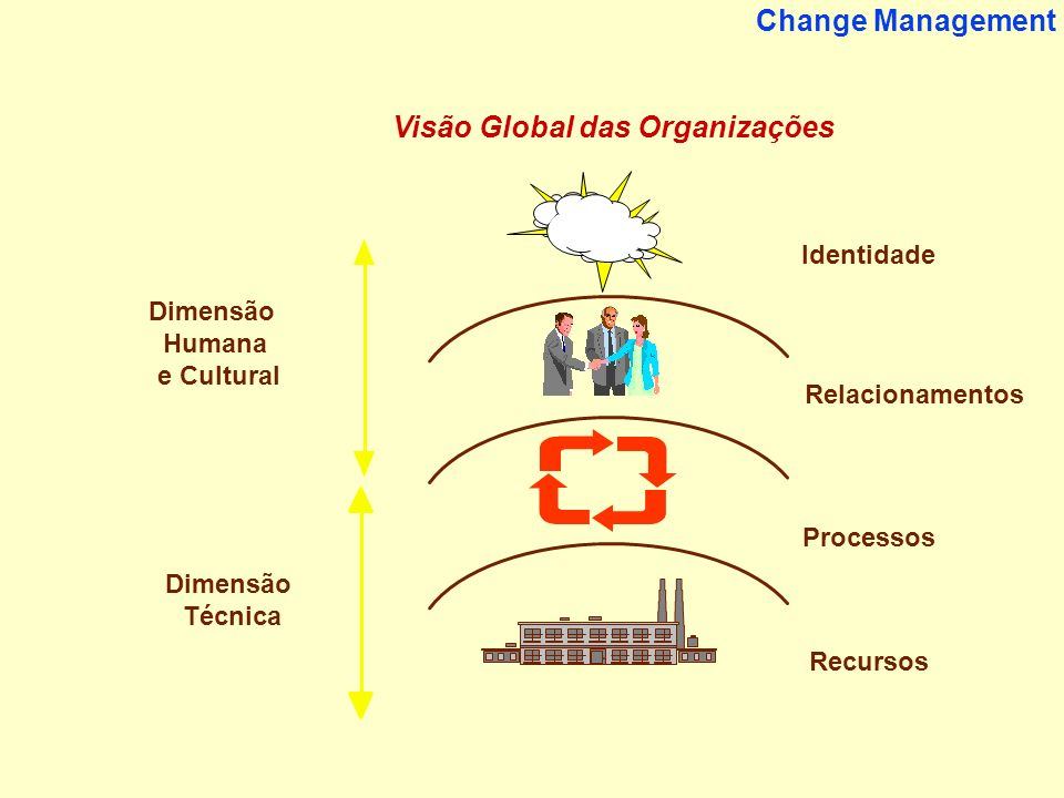 Visão Global das Organizações