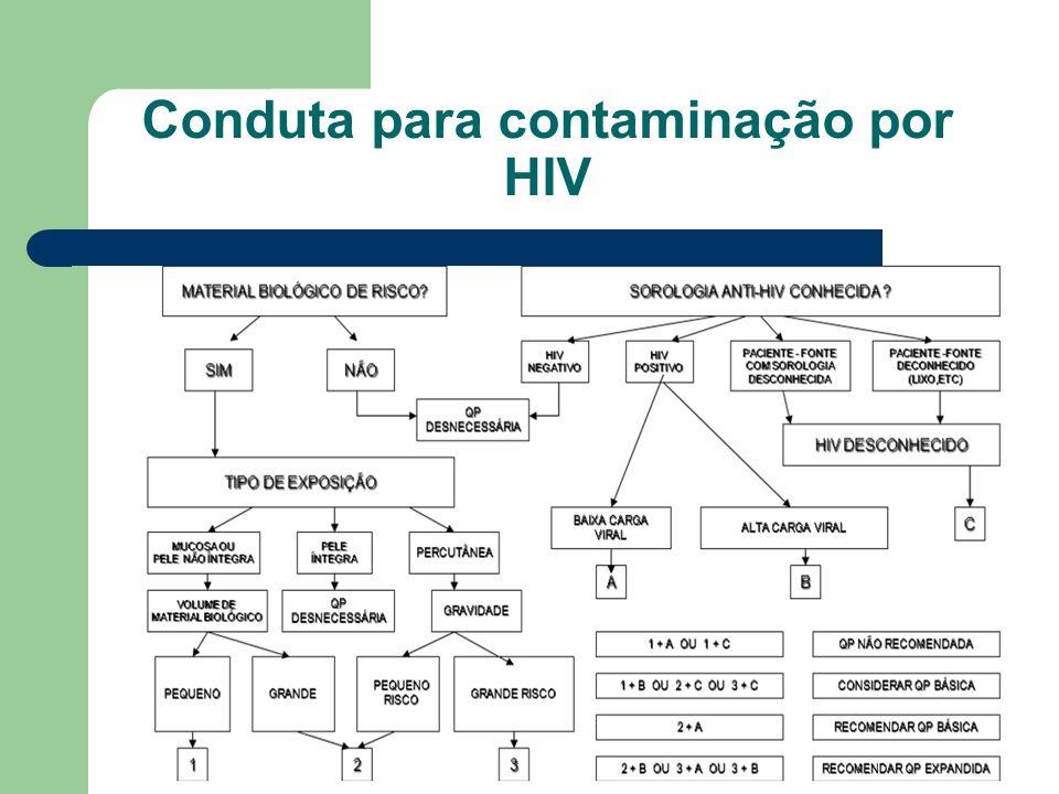 Conduta para contaminação por HIV