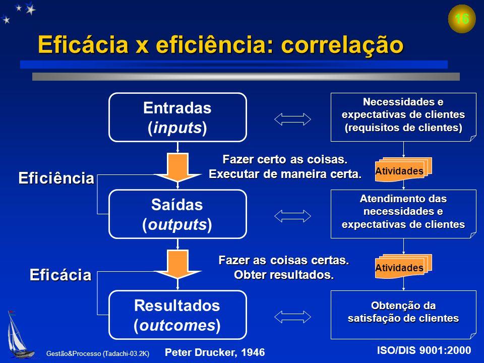 Eficácia x eficiência: correlação