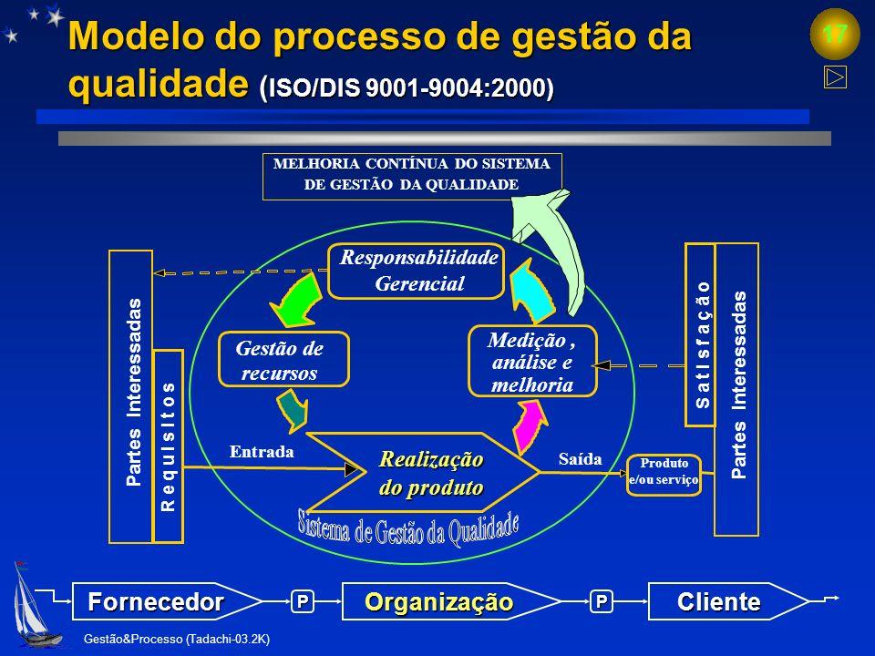 Modelo do processo de gestão da qualidade (ISO/DIS 9001-9004:2000)