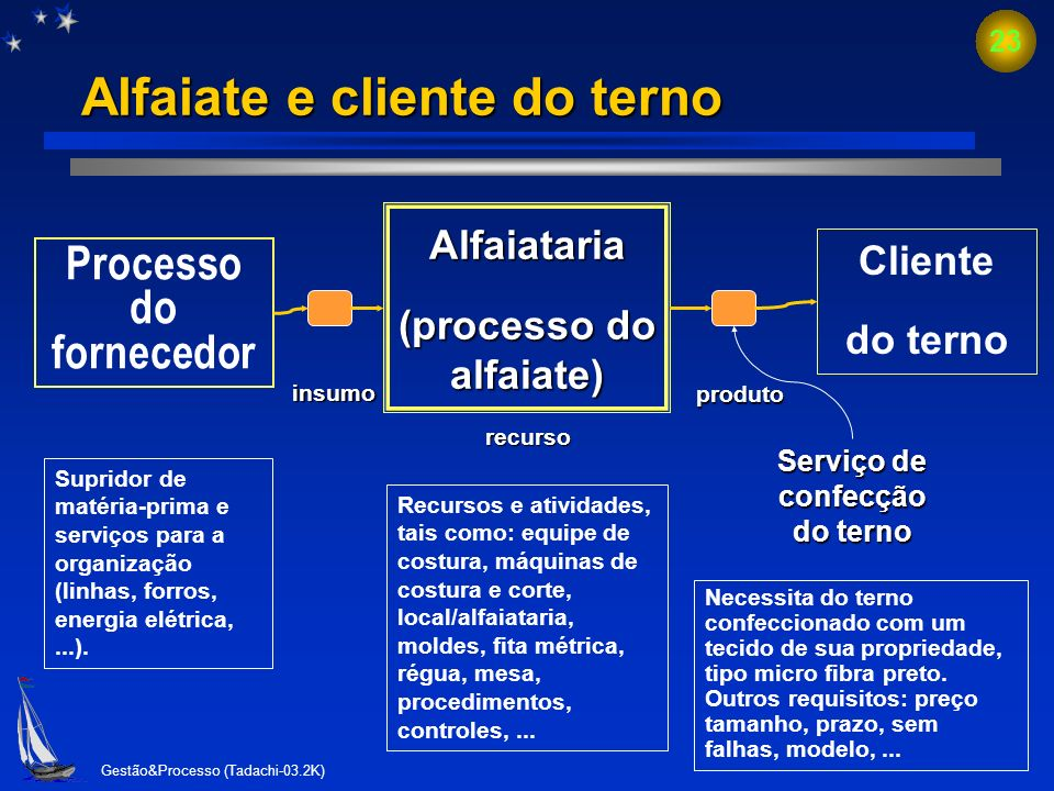 Alfaiate e cliente do terno