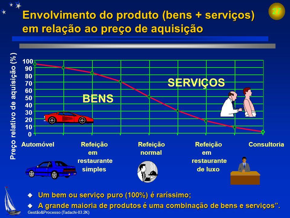 Envolvimento do produto (bens + serviços) em relação ao preço de aquisição