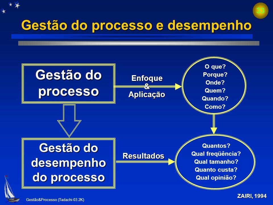 Gestão do processo e desempenho