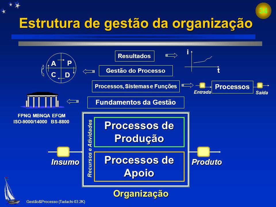 Estrutura de gestão da organização