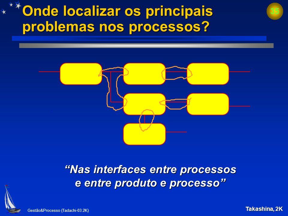Onde localizar os principais problemas nos processos