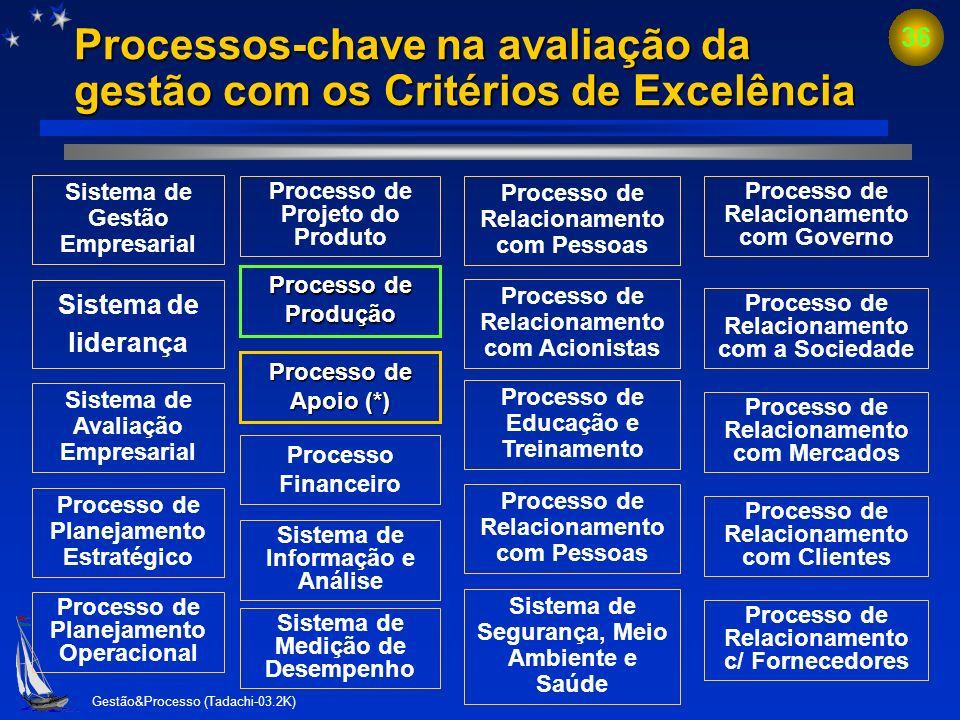 Processos-chave na avaliação da gestão com os Critérios de Excelência