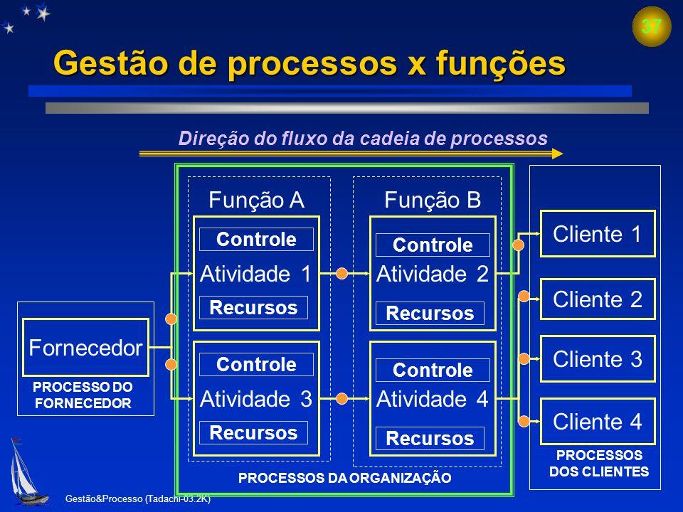 Gestão de processos x funções