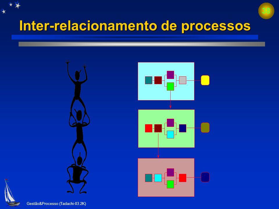 Inter-relacionamento de processos
