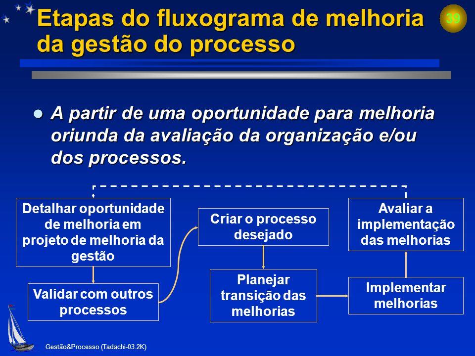 Etapas do fluxograma de melhoria da gestão do processo